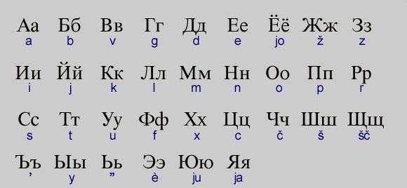 alfabeto actual